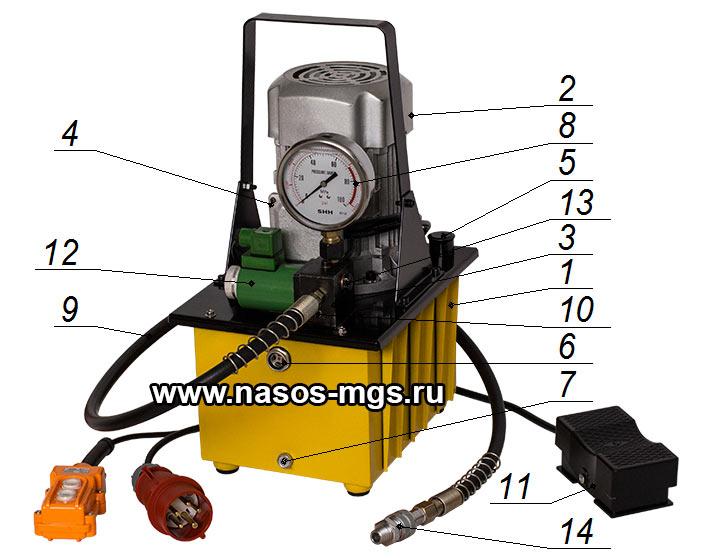 Маслостанция МГС 700-1.5П-Э-1